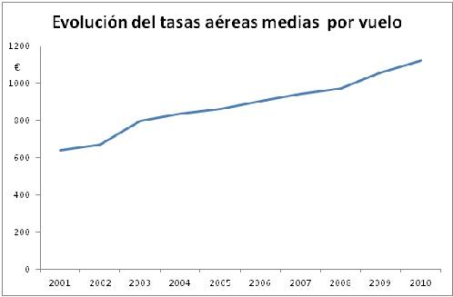 Unas reflexiones sobre la declaración de servicio público de las rutas aéreas de las Islas Baleares (II)