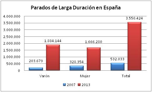 Los Parados de Larga Duración de la Actual Recesión (II)