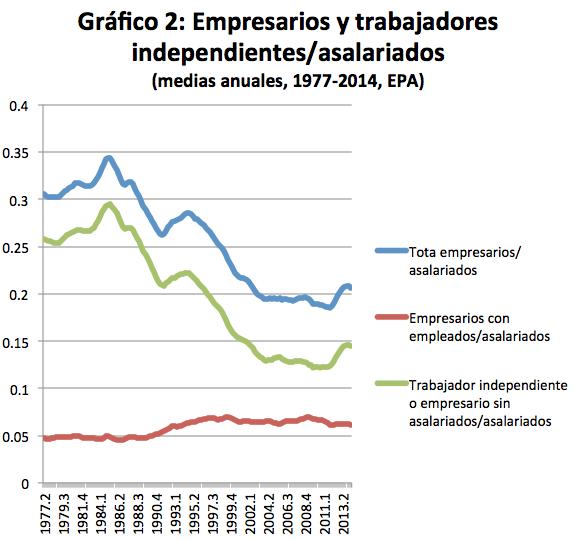 grafico2_empresarios_asalariados