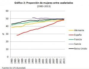 grafico2_proporcion_mujeres_asal_eurostat