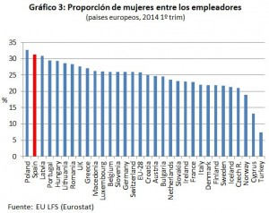 grafico3_proporcion_mujeres_empleadoras_eurostat