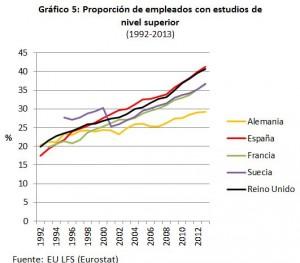 grafico5_proporcion_empleo_nivel superior.eurostat