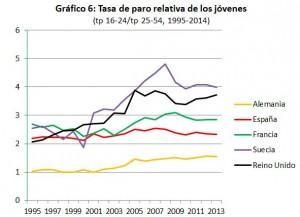 grafico6_tp relativa de los jovenes