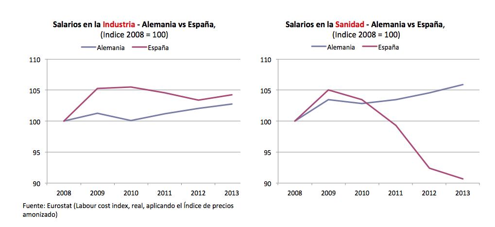 grafico_sanidad_industria_SP_GER.10.14