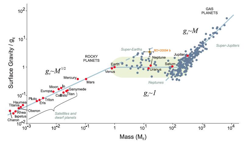 gravedad vs masa