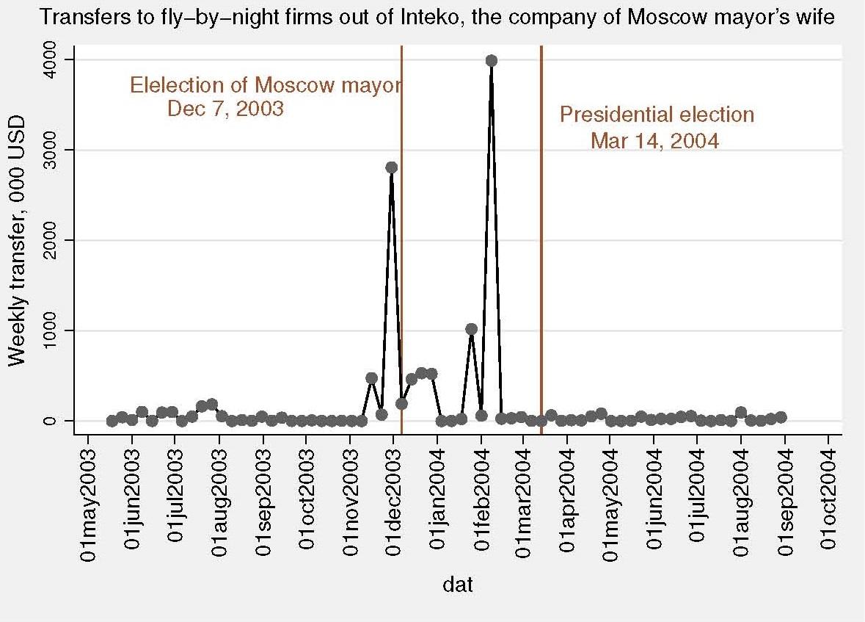El efecto negativo de la corrupción sobre la eficiencia económica: Más evidencia desde Rusia  (sin mucho amor)