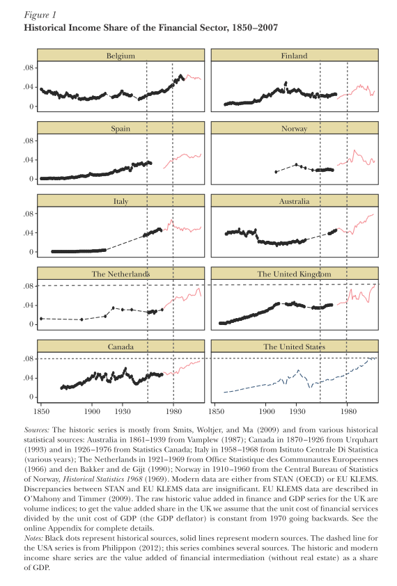 El peso del sector financiero