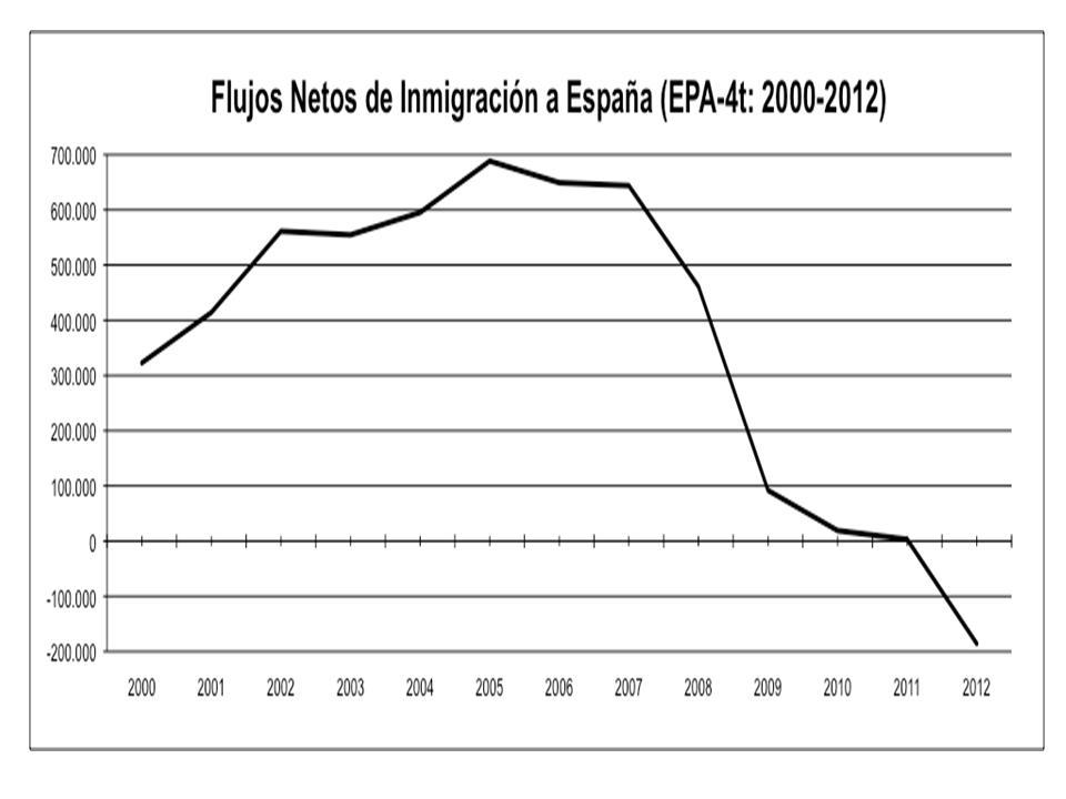 Exención de Visados y Flujos Migratorios: la Resistencia Multilateral a la Migración