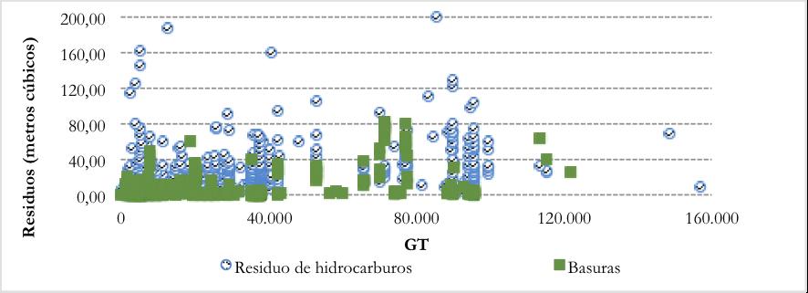 Contaminación marina y tarificación por descarga de residuos marítimos: un problema a resolver