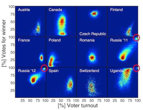 Fraude electoral: evidencia de un experimento de campo en Rusia