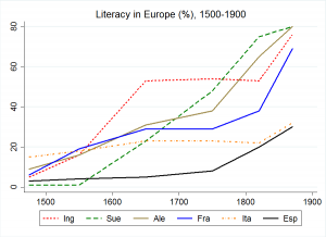 Fuente: Our World in Data y The Cambridge Economic History of Modern Europe