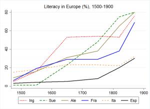 Una mirada al fracaso histórico de la educación