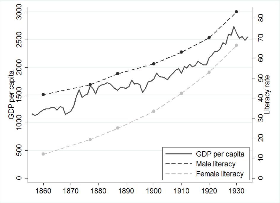 El papel del estado en la educación: una mirada al siglo XIX