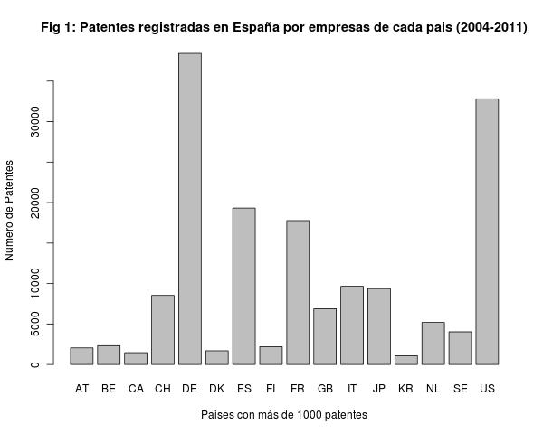 ¿Qué tipo de innovación se produce en España?