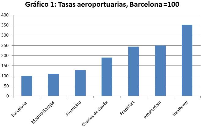 Subsidios cruzados en los aeropuertos españoles: ¿Quién subsidia a quién?