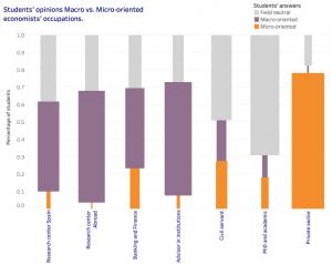 Mujeres en Economía: dónde están, cómo les va y qué prefieren (II)