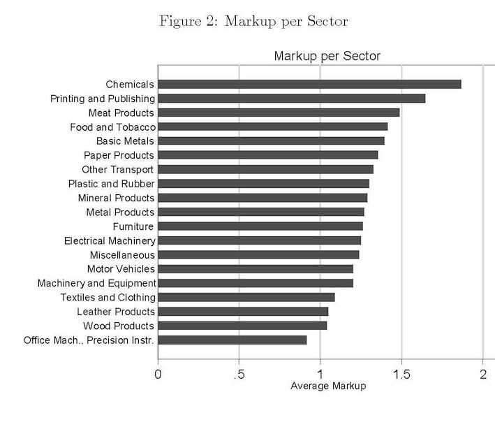 mark ups por sectores