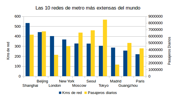 Fuente: World Metro Database.