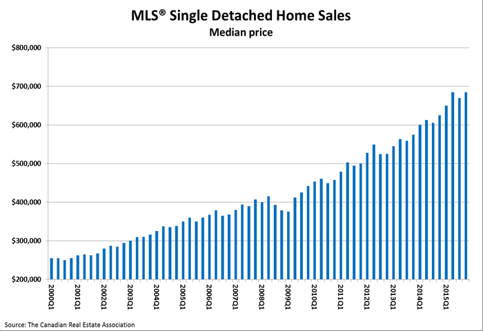 mls05_chart01_median_single_detached_hi-res