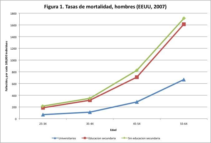Las consecuencias económicas de la muerte