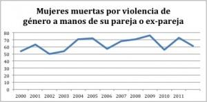 La violencia de género: Evidencia empírica