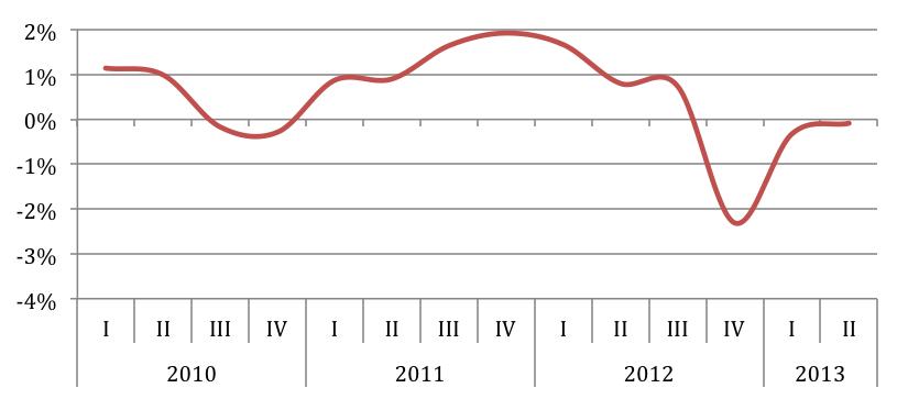 Visual y Básico: ¿Han caído los salarios en España?