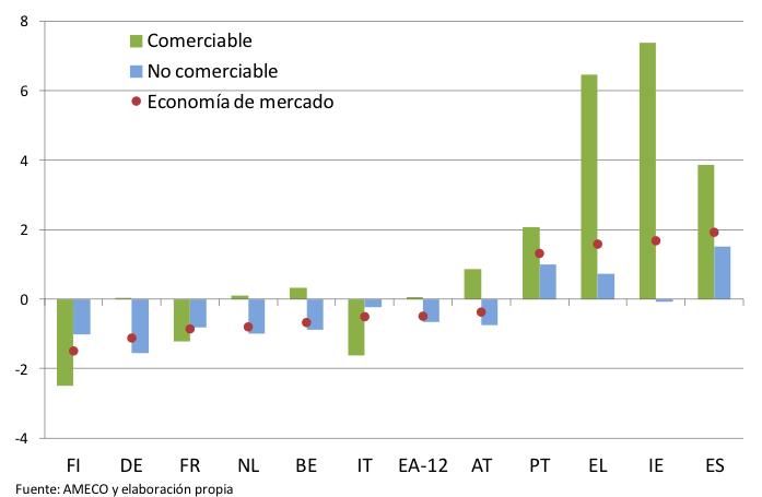 Mark-ups (y mark-downs) en el área del euro