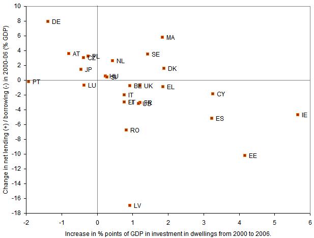 Figura 6. Inversión en vivienda y endeudamiento exterior