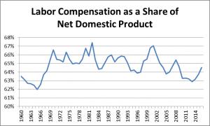 Cuñadismo estilizado (sobre la fracción del PIB que se llevan los trabajadores)