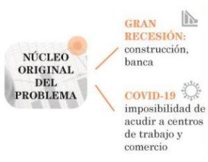 ¿En qué es diferente la crisis económica del coronavirus de la gran recesión?