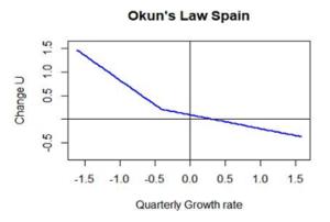 La ley de Okun y las peculiaridades del mercado de trabajo español