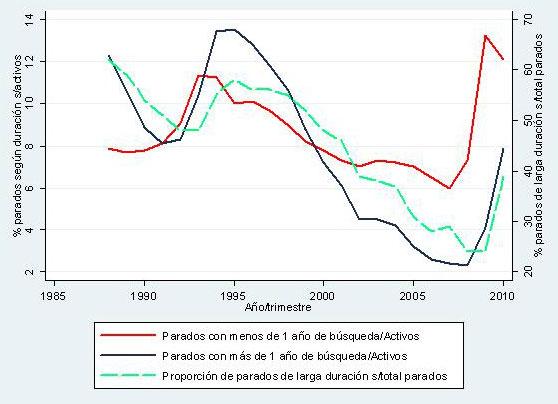Tasas de paro de corta y larga duración, y proporción de paro de larga duración (1987-2010)