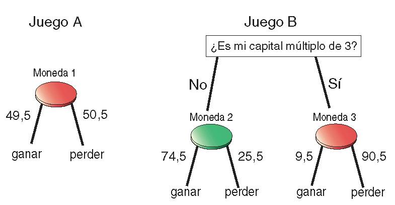 Ganar perdiendo: la paradoja de Parrondo y sus aplicaciones, por Juan M. R. Parrondo