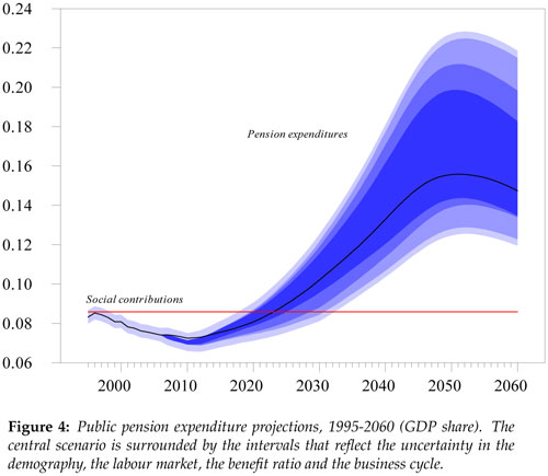 Críticas a las Reforma de Las Pensiones: Algunas Falacias Comunes III