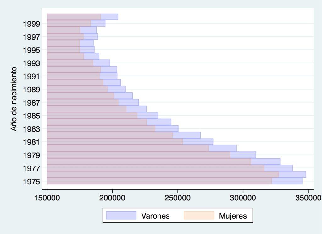 La curiosa razón por la que medio millón de españoles no podrá encontrar pareja
