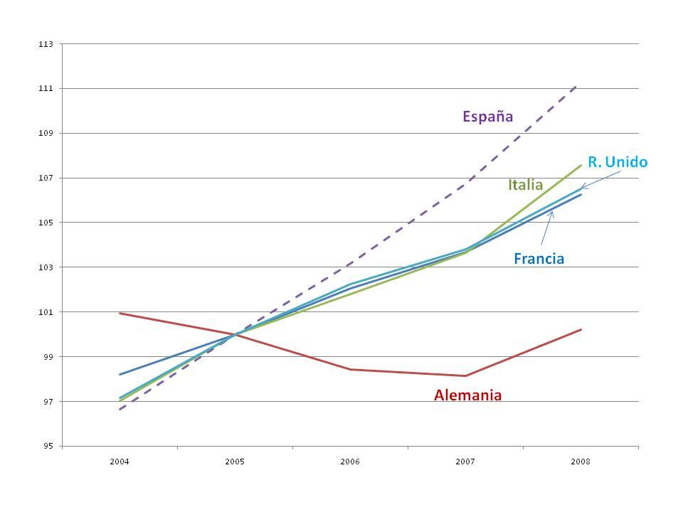 Costes laborales unitarios. Datos anuales. Base 2005:100. Fuente: OECD