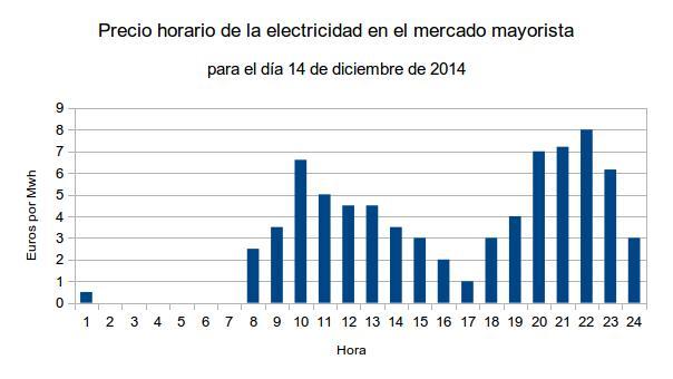 precio horario electricidad