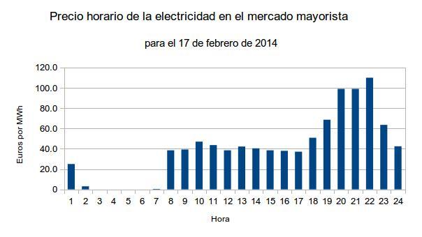 precio horario electricidad170214