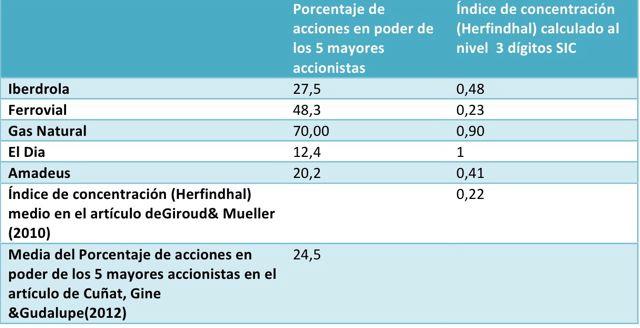 ¿Benefician a los accionistas los blindajes de las empresas cotizadas españolas?