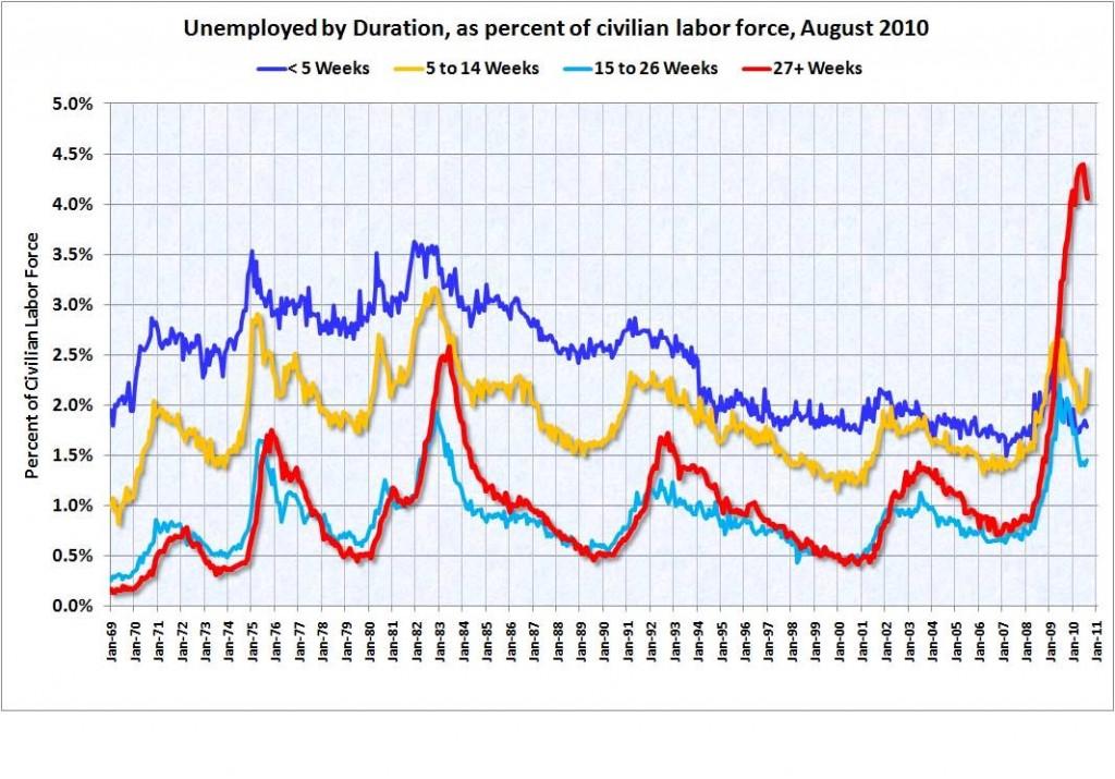 La duración del desempleo en la economía americana