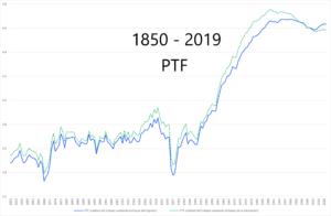 La desaceleración de la productividad en España: una visión de largo plazo