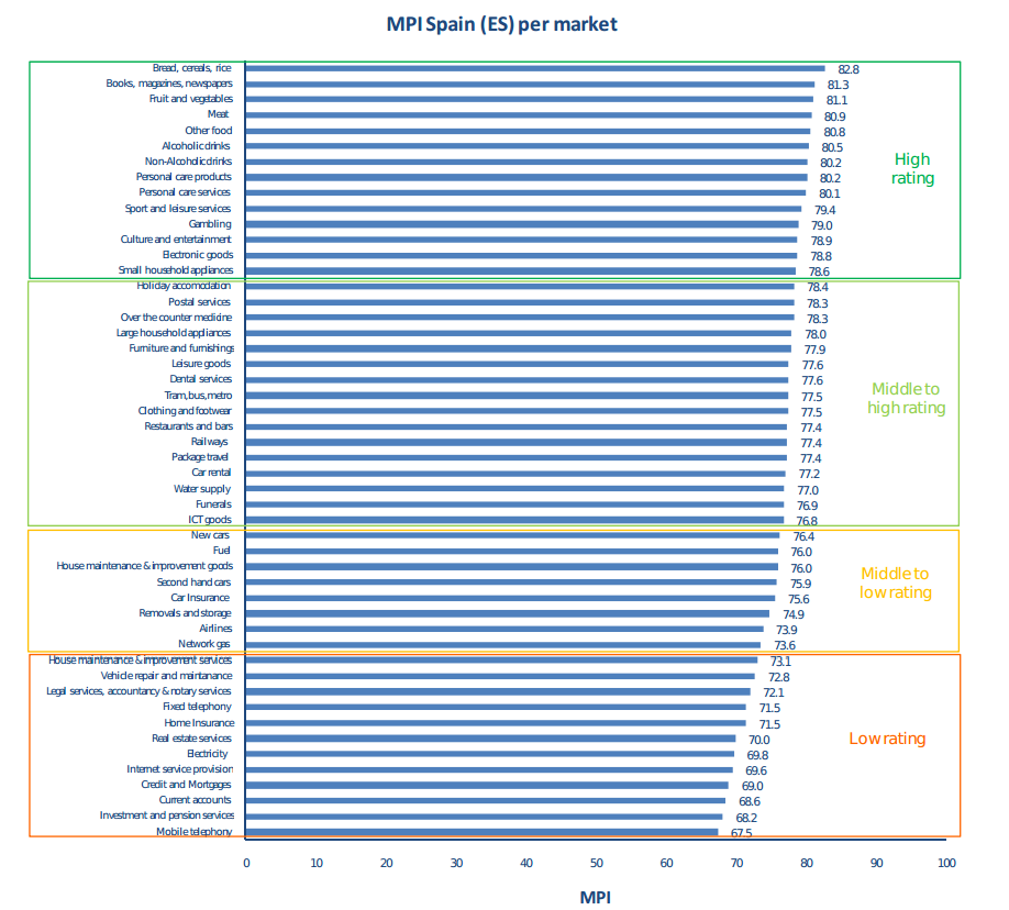 ranking todos los sectores