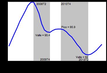 De recesiones y expansiones