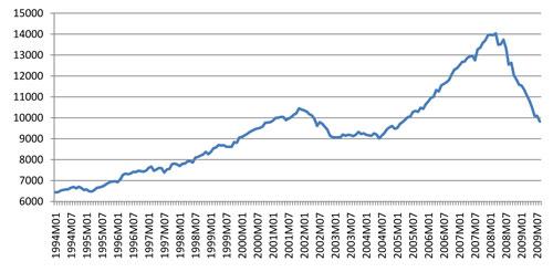 Figure 2: España. Recursos corrientes del estado; mensual, corregido por estacionalidad; en millones de euros. Fuente: INE