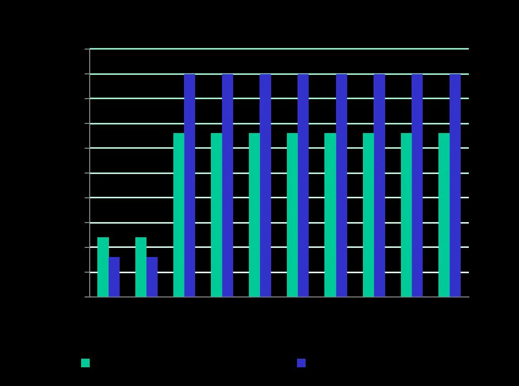 Indemnización por despido con la dualidad temporal e indefinido (Fuente: http://www.fedeablogs.net/economia/?p=5368)