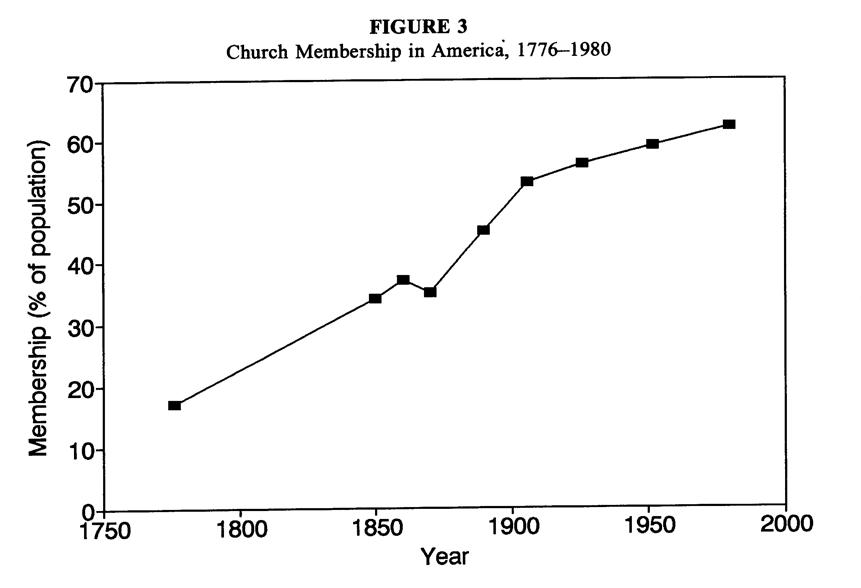 religiosidad en EEUU