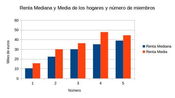 NeG Visual y Básico: A propósito de la factura eléctrica, el número de hijos y el nivel de ingresos