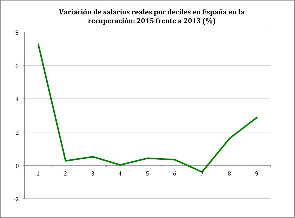 salario_deciles_recup