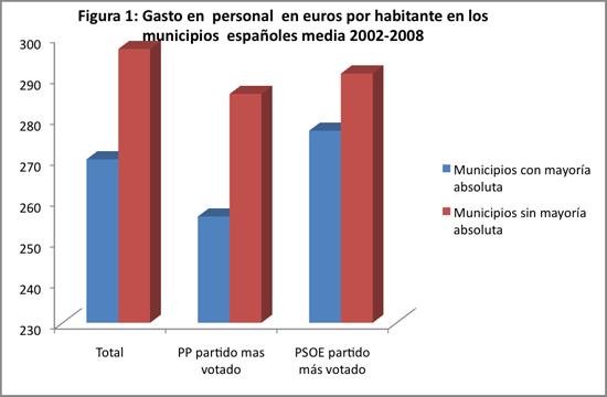 Elecciones locales, gasto en personal, déficit y mayorías