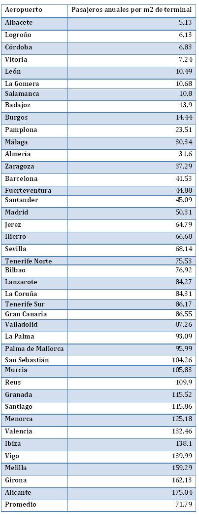 Las buenas razones para introducir competencia en los aeropuertos españoles y las malas razones para no hacerlo